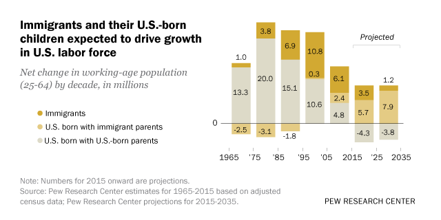 Immigrants and their U.S.-born children expected to drive growth in U.S. labor force