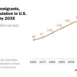 Without future immigrants, working-age population in the U.S. would decrease by 2035