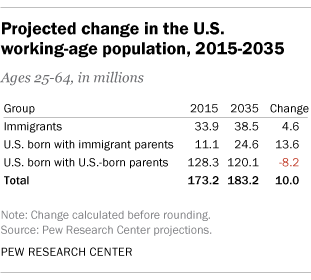 Projected change in the U.S. working-age population 2015-2035