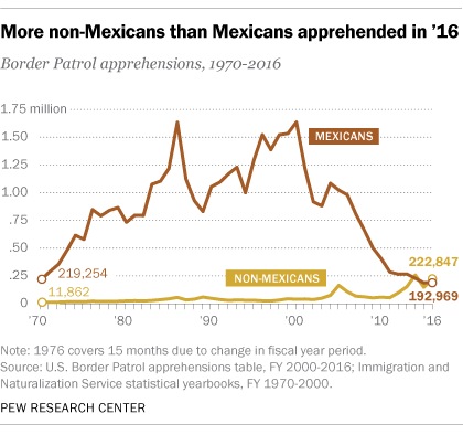 What We Know About Illegal Immigration From Mexico Pew Research Center