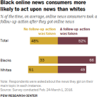 Black online news consumers more likely to act upon news than whites