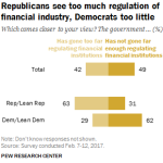 Republicans see too much regulation of financial industry, Democrats too little