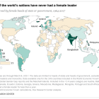 Most of the world's nations have never had a female leader