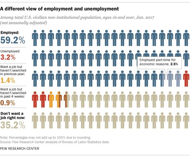 Image result for employment statistics
