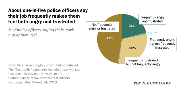 About one-in-five police officers say their job frequently makes them feel both angry and frustrated