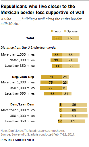 Republicans who live closer to the Mexican border less supportive of wall