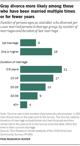 2nd marriage statistics