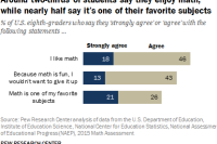 Around two-thirds of students say they enjoy math, while nearly half say it's one of their favorite subjects