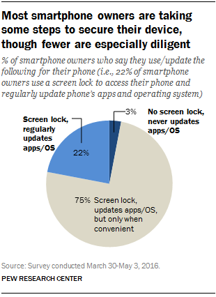 Many smartphone owners don't take steps to secure device