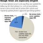 Most smartphone owners are taking some steps to secure their device, though fewer are especially diligent
