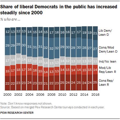political liberalism definition