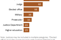 Experience in private practice, courts and elected office most common among Supreme Court justices