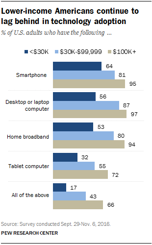 Lower-income Americans continue to lag behind in technology adoption