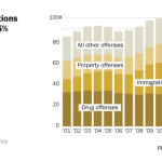 Federal prosecutions have declined 25% since 2011