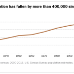 Puerto Rico's population has fallen by more than 400,000 since 2004 peak