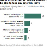 About one-in-seven say fathers shouldn't be able to take any paternity leave