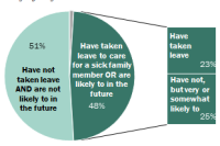 About half of adults have taken leave to care for a seriously ill family member or say they are likely to in the future