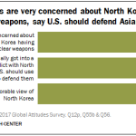 Americans are very concerned about North Korea's nuclear weapons, say U.S. should defend Asian allies