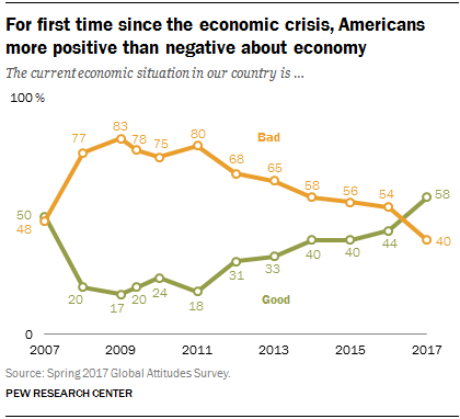 Americans give economy highest marks since financial crisis