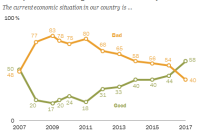 For first time since the economic crisis, Americans more positive than negative about economy