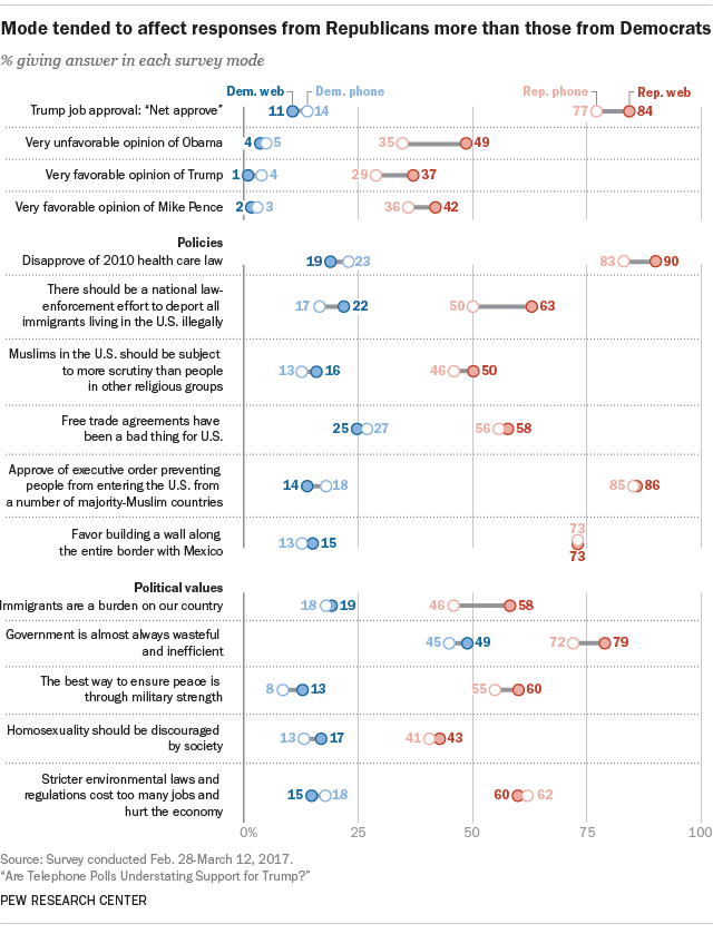 Mode tended to affect responses from Republicans more than those from Democrats