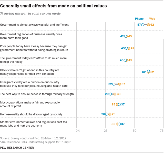 Generally small effects from mode on political values