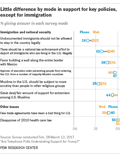 Little difference by mode in support for key policies, except for immigration