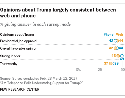 Opinions about Trump largely consistent between web and phone