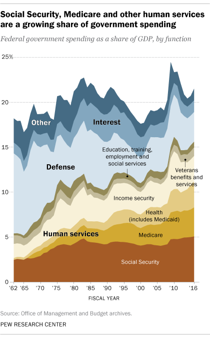 Putting Federal Spending In Context