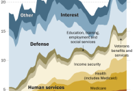Social Security, Medicare and other human services are a growing share of government spending