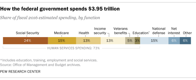 How the federal government spends $3.95 trillion