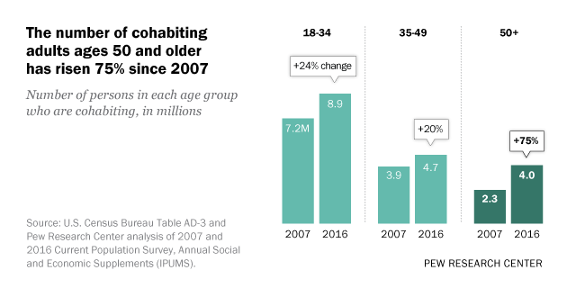 The number of cohabiting adults ages 50 and older has risen 75% since 2007