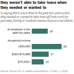 Three-in-ten lower-income workers say they weren't able to take leave when they needed or wanted to