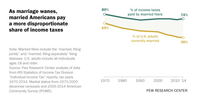 As marriage wanes, married Americans pay a more disproportionate share of income taxes