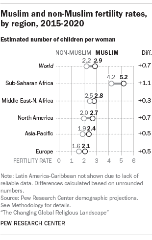 Pew poll islam homosexuality in christianity