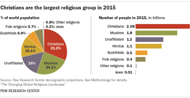 S Remain World Largest Religious Group But They Are Declining In Europe