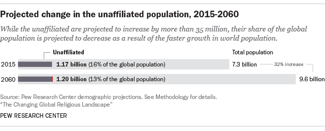 Total Population Of World >> Religious Nones Projected To Decline As Share Of World Population