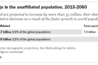 Projected change in the unaffiliated population, 2015-2060