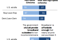 Support for broadband subsidies varies greatly by political affiliation