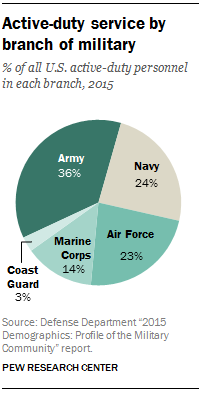how many people in active duty air force