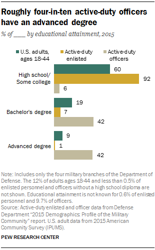 6 Facts About The U S Military S Changing Demographics Pew Research Center
