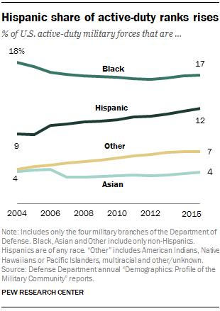 Hispanic share of U.S. active-duty ranks rises