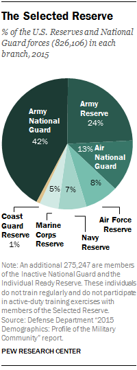 6 facts about the U S  military's changing demographics