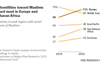 Social hostilities toward Muslims increased most in Europe and sub-Saharan Africa
