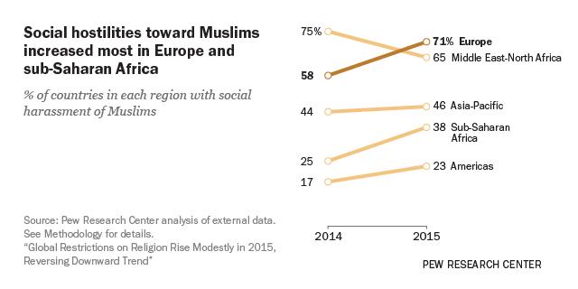 Social hostilities toward Muslims increased most in Europe and sub-Saharan Africa