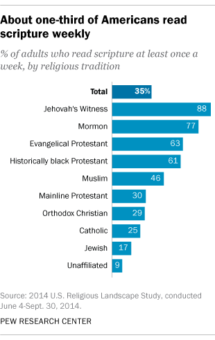 About one-third of Americans read scripture weekly