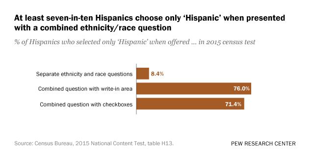 Seeking better data on Hispanics, Census Bureau may change how it asks about race