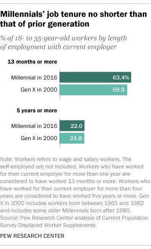 Millennials' job tenure no shorter than that of prior generation