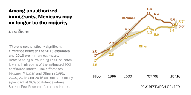 Among unauthorized immigrants, Mexicans may no longer be the majority