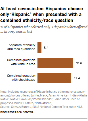 At least seven-in-ten Hispanics choose only 'Hispanic' when presented with a combined ethnicity ...